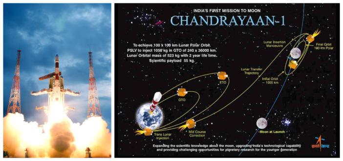 Chandrayaan LTI